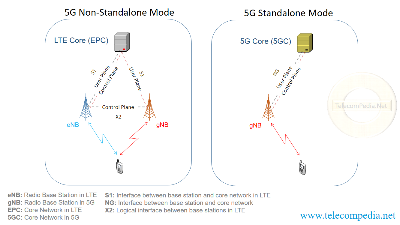 5G Overview - TelecomPedia