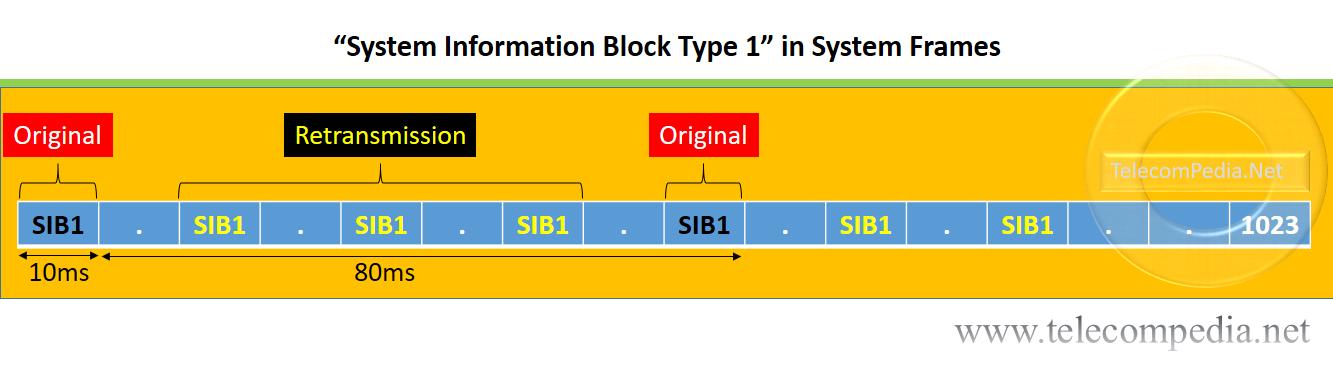 SIB1 in LTE - TelecomPedia