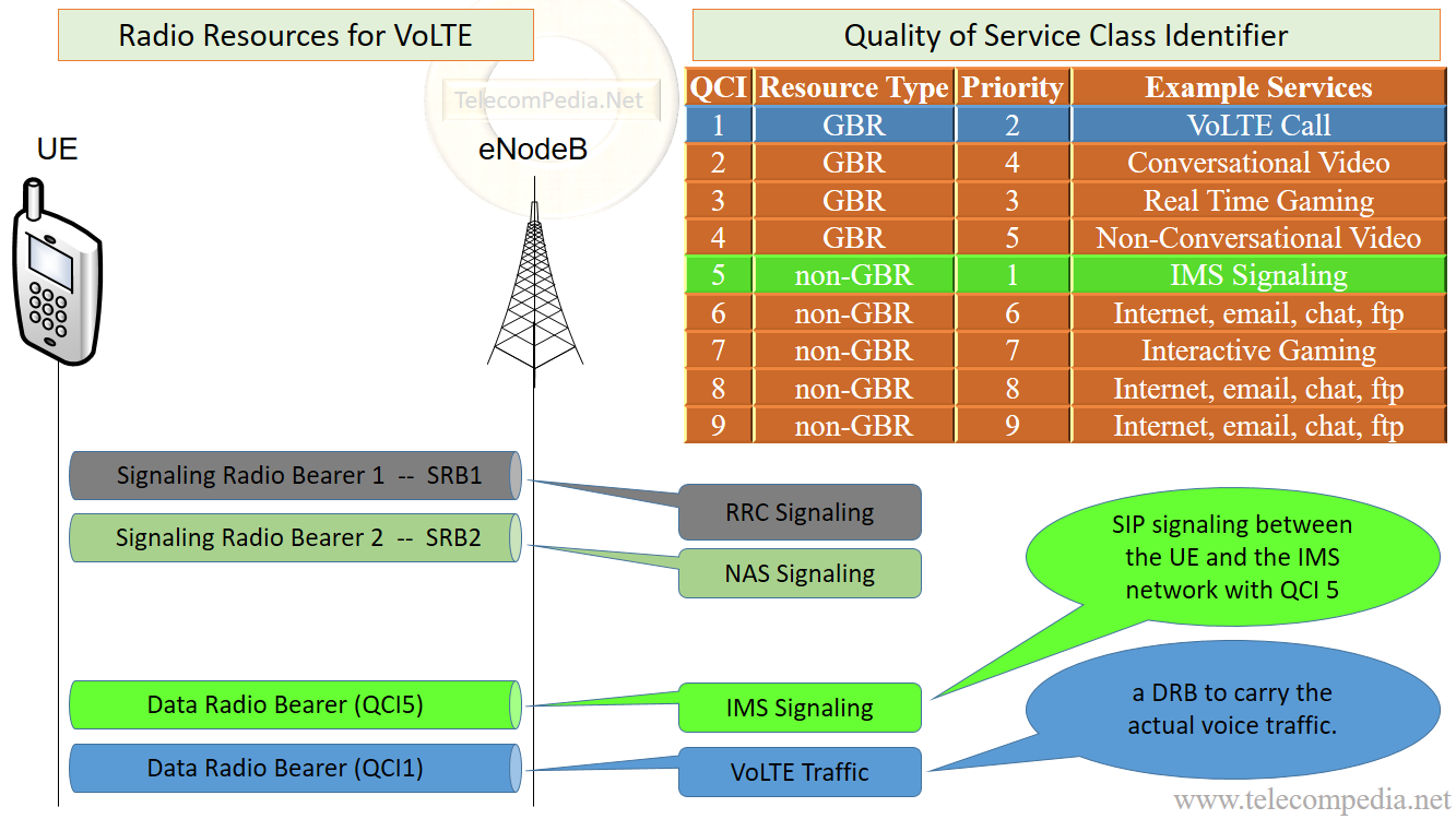 Telecompedia easy explanation mostly visualization voice over lte baditri Gallery